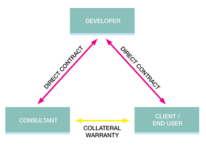 Collateral Warranty diagram